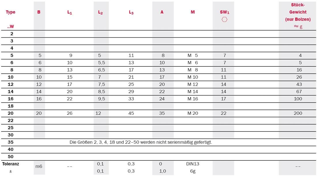 Tabelle zu Gelenkköpfe: Serie SMC mit Gewindebolzen