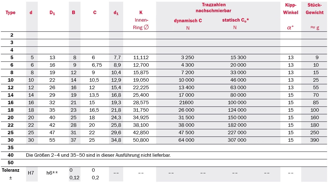 Tabelle Produktdetails Gelenklager Serie SC