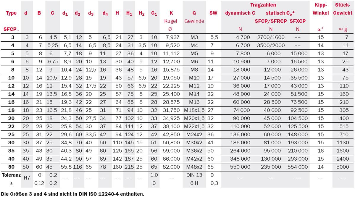 Tabelle Produktdetails Gelenkköpfe Serie SFCP