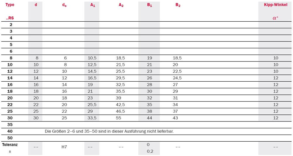 Tabelle zu abgedichtete Gelenkköpfe