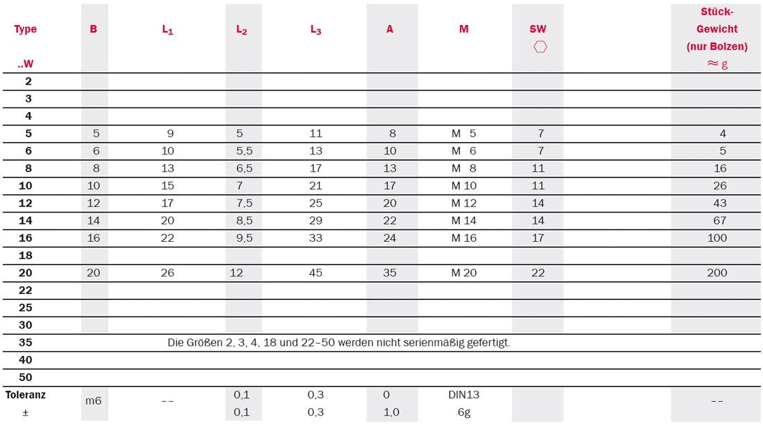 Tabelle zu Gelenkköpfe: Serie SMCP mit Gewindebolzen