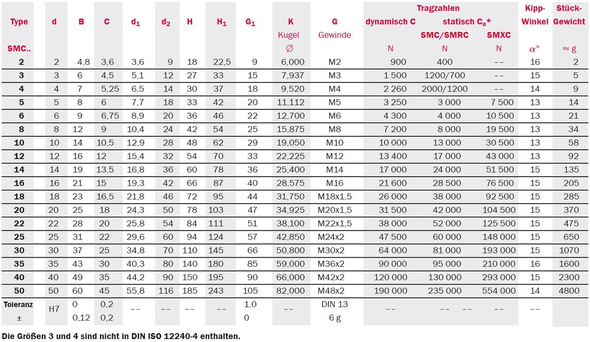 Tabelle Produktdetails Gelenkköpfe Serie SMC