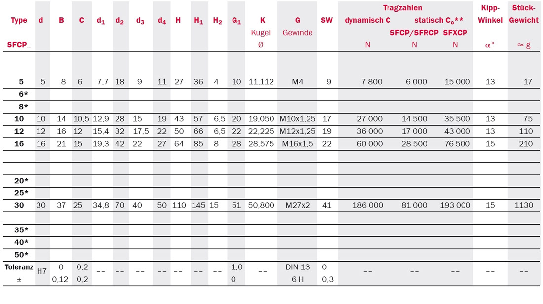 Tabelle Produktdetails Gelenkköpfe Serie SFCP CETOP