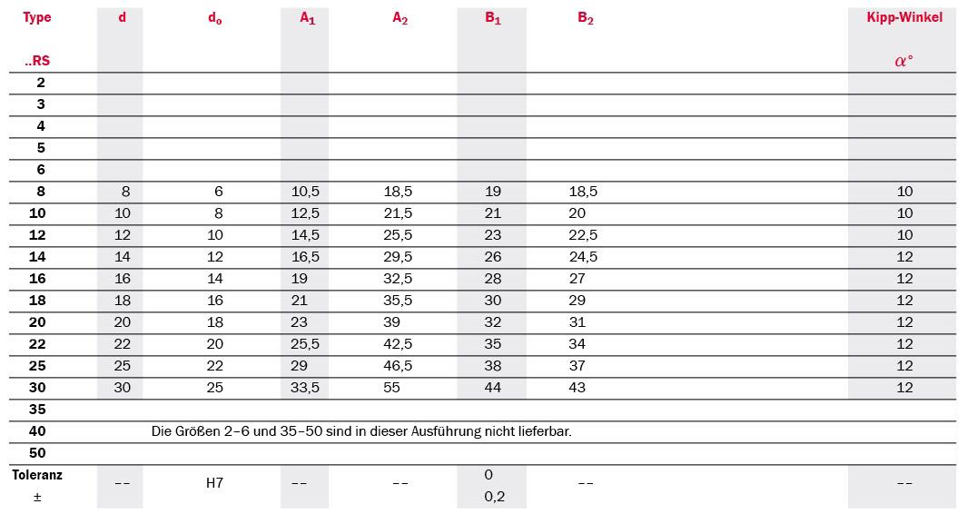 Tabelle Produktdetails Gelenklager Serie SSC 2RS