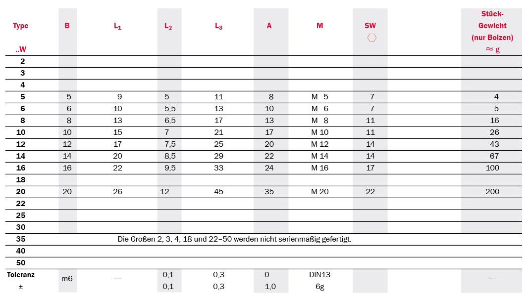 Tabelle Produktdetails Gelenklager mit Gewindebolzen Serie SSCP