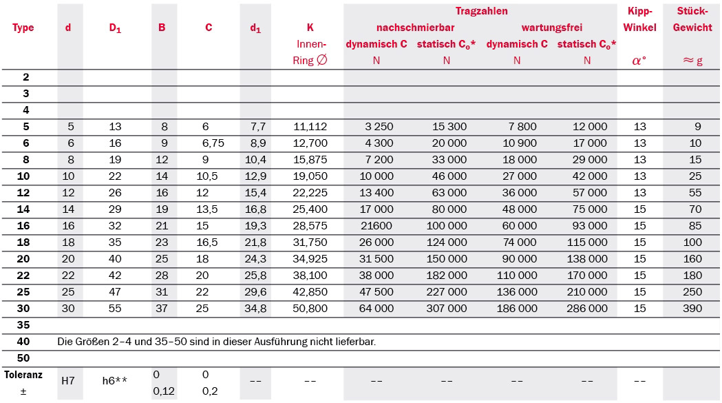 Tabelle Produktdetails zu Gelenklager Serie SC