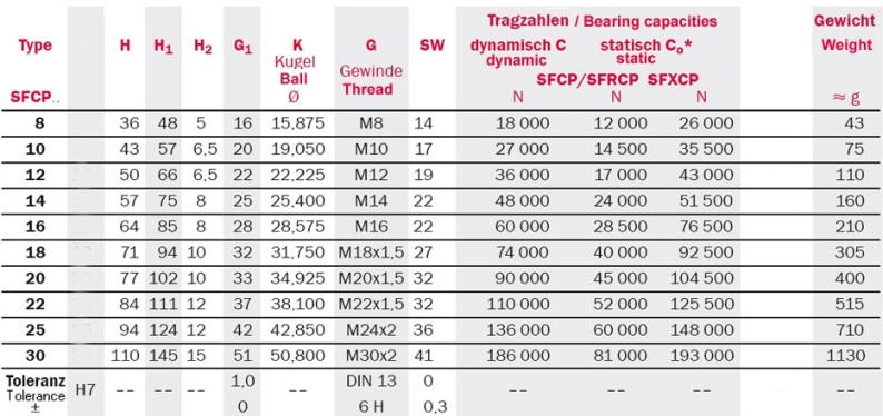 Tabelle zu abgedichtete Gelenkköpfe Serie SFCP
