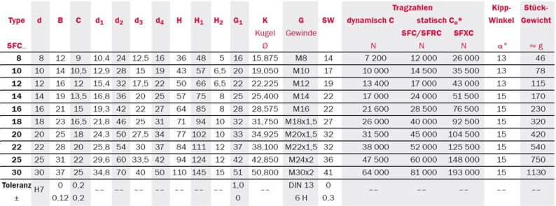 Tabelle zu abgedichtete Gelenkköpfe: Serie SFC