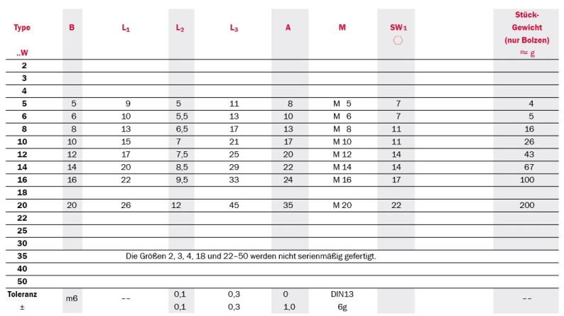 Tabelle Gelenklager mit Gewindebolzen Serie SCP