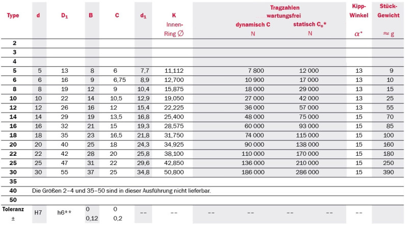 Tabelle Produktdetails Gelenklager Serie SCP