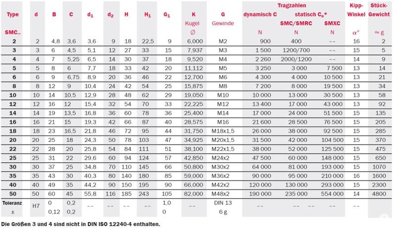 Tabelle zu Gelenkköpfe: Serie SMC