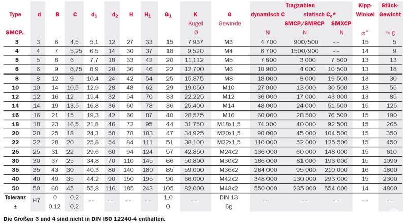 Tabelle Produktdetails Gelenkköpfe Serie SMCP