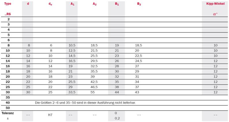 Tabelle Produktdetails abgedichtete Gelenkköpfe