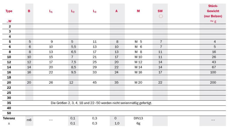 Tabelle Produktdetails Gelenklager mit Gewindebolzen